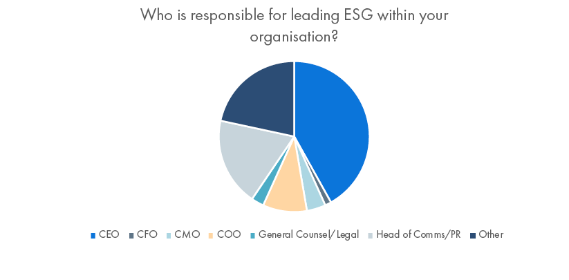 Vuelio's ESG and the PR Sector Survey 2021: ESG is led by the CEO or another C-level function within 60% of organisations. Head of Communications/PR is responsible for leading ESG in 19% of organisations