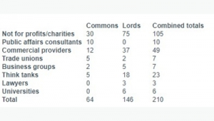 Parliamentary passes data from the PRCA